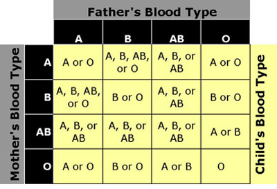 blood-type-chart