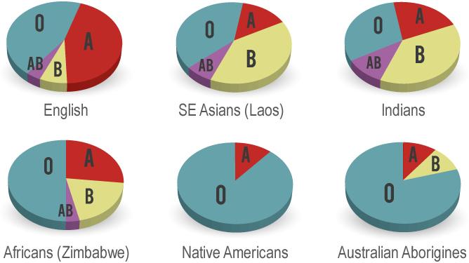 Blood Around The World | Rhesus Negative Blood Group, Rh-
