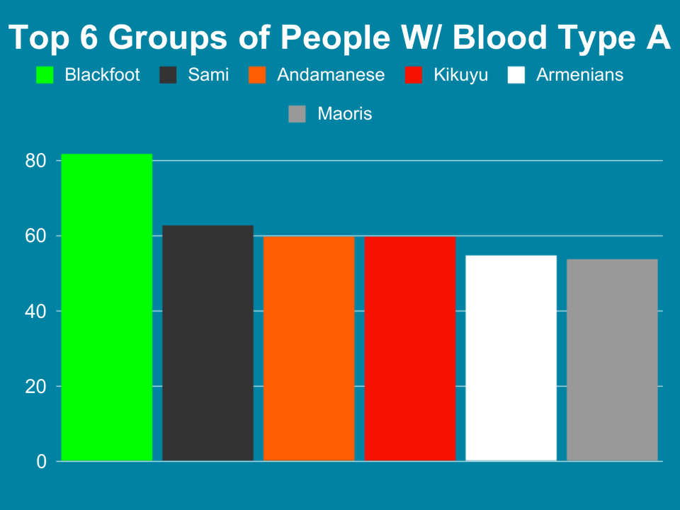 how to find blood type at home